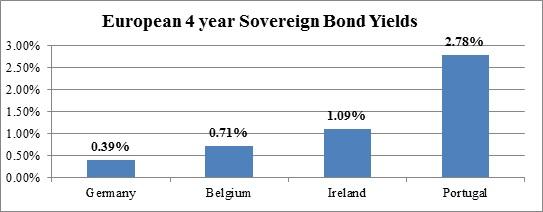 Bond Differentials